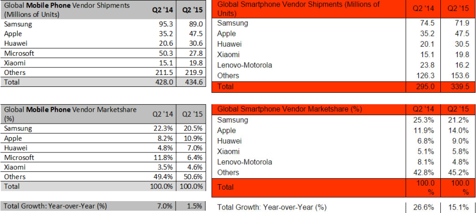 Strategy Analytics - Huawei becomes world's 3d largest phone vendor in 2015Q2 -- 30-July-2015