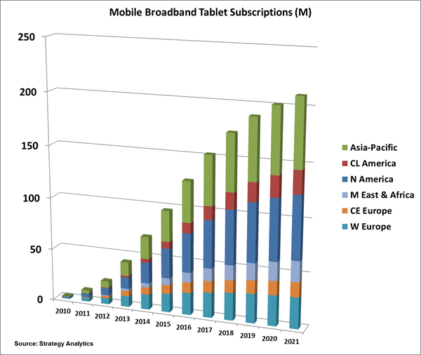 Strategy Analytics - Mobile Broadband Tablet Subscription forecasted till 2021 - 29-July-2015