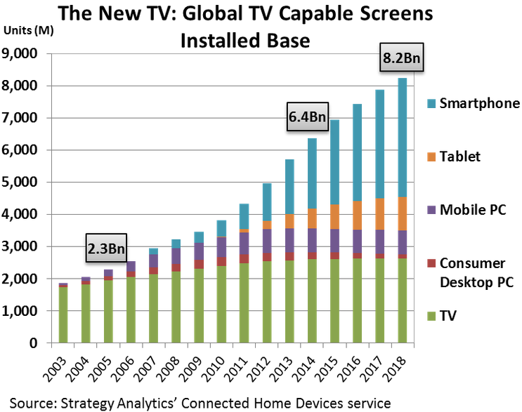 Strategy Analytics - The New TV - Global TV Capable Screens Installed Base -- 1-May-2015