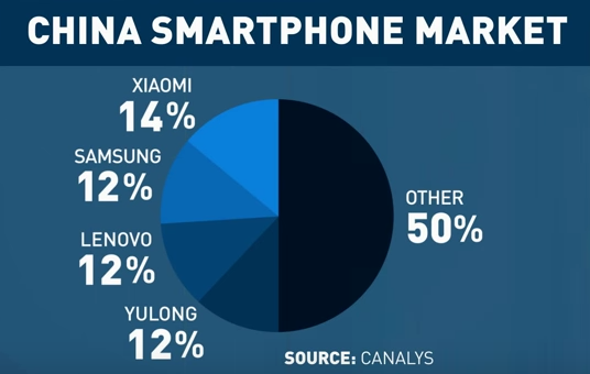 Xiaomi - Q2 CY2014 smartphone market share for China by Canalys -- 9-Sept-2014