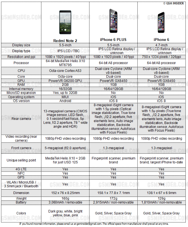 Xiaomi - Redmi Note 2 vs iPhone 6 vs iPhone 6 Plus – Specs Comparison -- 14-Aug-2015