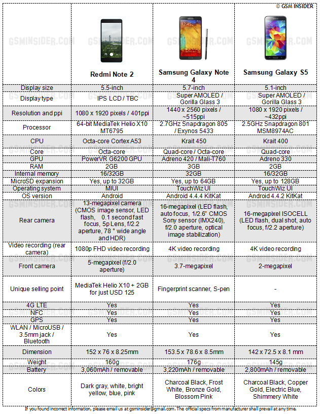 Xiaomi - Redmi Note 2 vs Samsung Galaxy Note 4 vs Samsung Galaxy S5 – Specs Comparison -- 14-Aug-2015