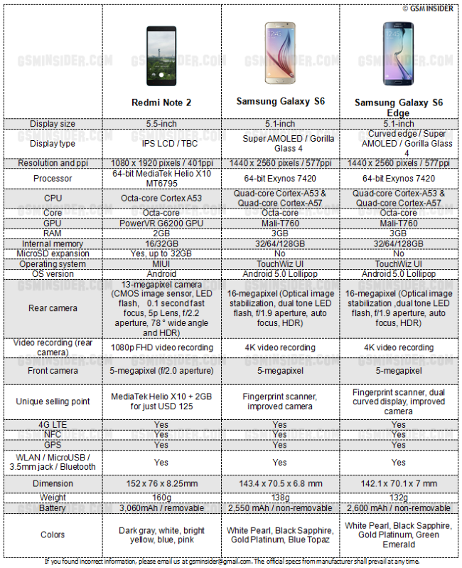 Xiaomi - Redmi Note 2 vs Samsung Galaxy S6 vs Samsung Galaxy S6 Edge – Specs Comparison -- 14-Aug-2015