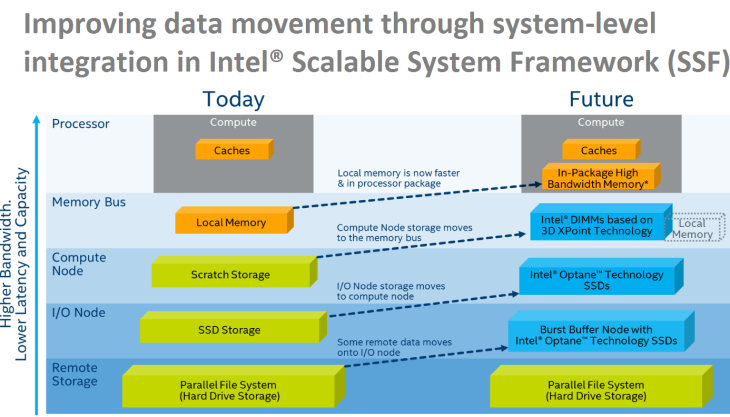 Improving data movement through system-level integration in Intel® Scalable System Framework (SSF) -- Feb 2016