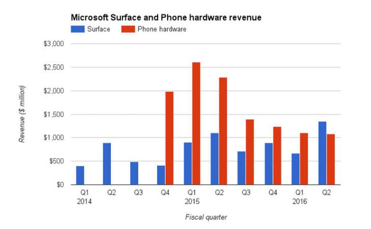 surface-phone-revenue[1]