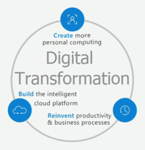 Digital Transformation Opportunity by Microsoft and Partners -- July 11, 2016