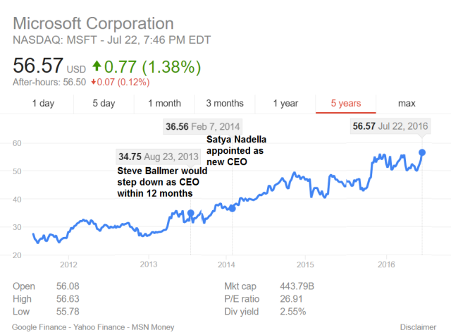Microsoft Stock Price for the last 5 years -- 22 July, 2016