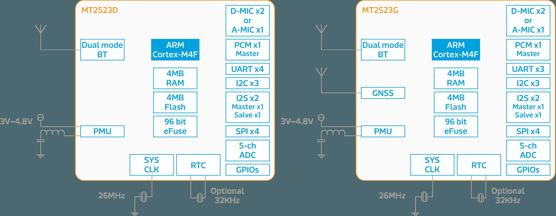 Https 2018 10 23 The New Microsoft Exynos 5 Octa Block Diagram Img 2523