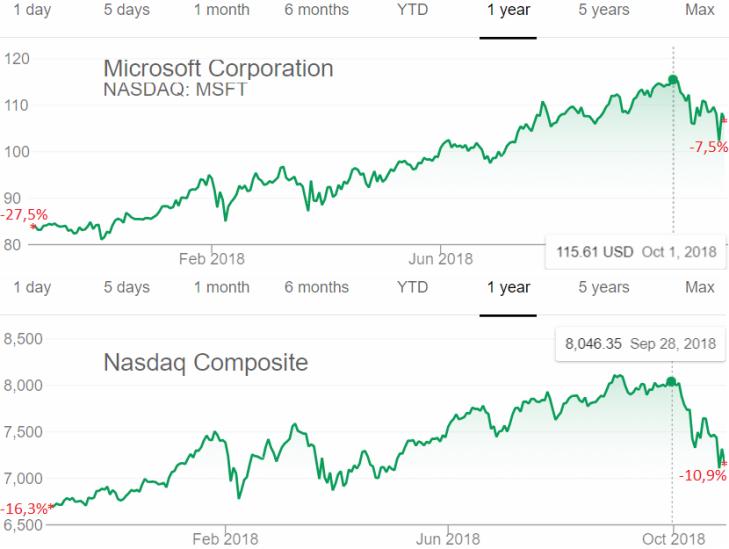 Microsoft vs. NASDAQ Composite 1 year - Oct. 26 2018
