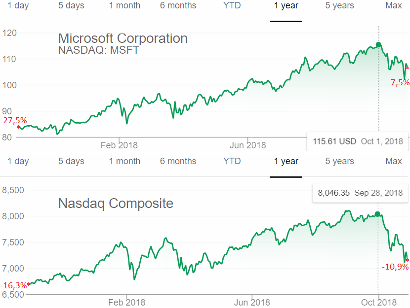 Microsoft vs. NASDAQ Composite 1 year - Oct. 26 2018